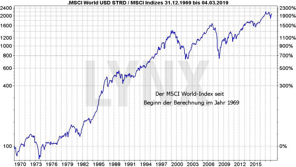 MSCI World : Die besten ETFs auf den Weltindex - Entwicklung des MSCI World Index seit Erstnotiz im Jahr 1969 bis 2019 auf logarithmischer Basis | LYNX Online Broker