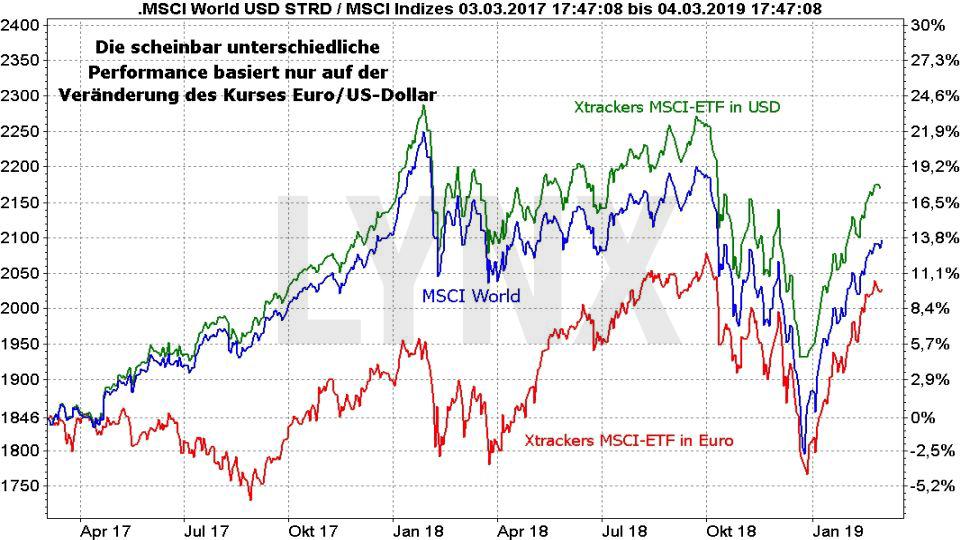 MSCI World: Die besten ETFs auf den Weltindex - MSCI World Index: Performance in Abhängigkeit Kurs Euro US Dollar | LYNX Online Broker