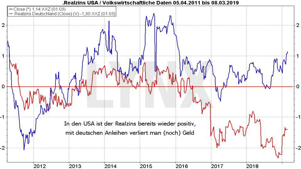 Die besten Anleihen-ETFs - Rentenfonds werden wieder spannend: Entwicklung Realzins in den USA und Deutschland von 2011 bis 2019 | LYNX Online Broker