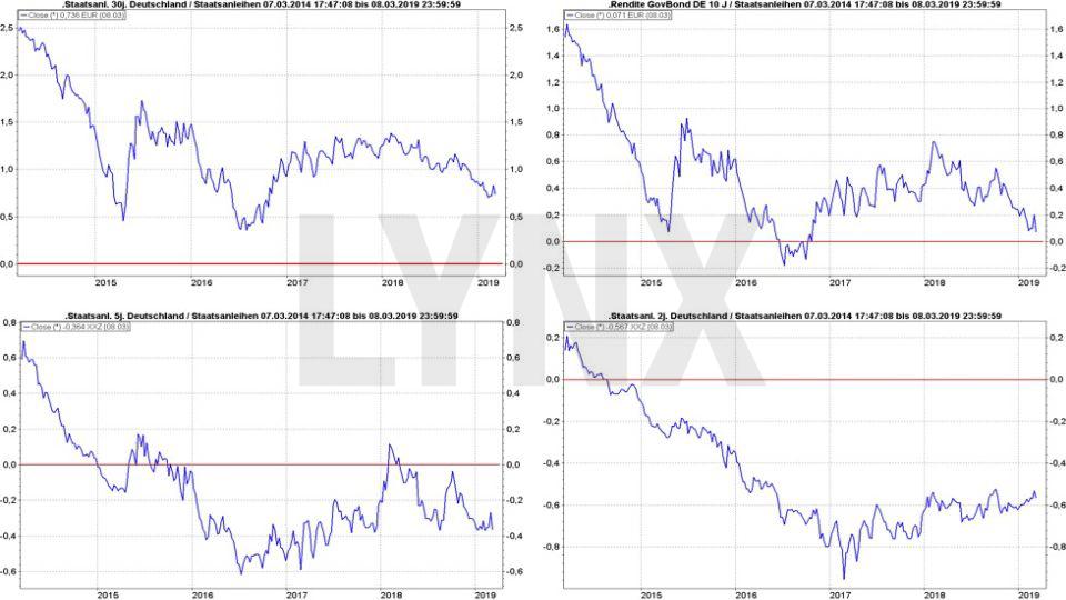 Die besten Anleihen-ETFs - Rentenfonds werden wieder spannend: Entwicklung der Rendite deutscher Staatsanleihen mit unterschiedlichen Laufzeiten von 2014 bis 2019 | LYNX Online Broker