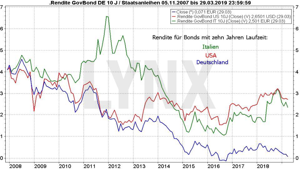 Die besten Anleihen-ETFs - Rentenfonds werden wieder spannend: Entwicklung Rendite Staatsanleihen aus USA, Italien und Deutschland von 2007 bis 2019 | LYNX Online Broker