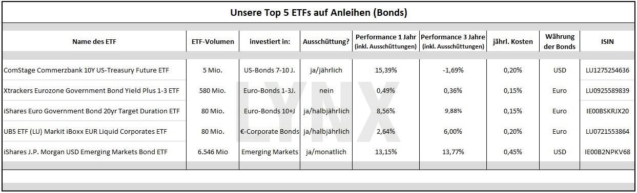 Die besten Anleihen-ETFs - Rentenfonds werden wieder spannend: Top ETFs auf Anleihen | LYNX Online Broker