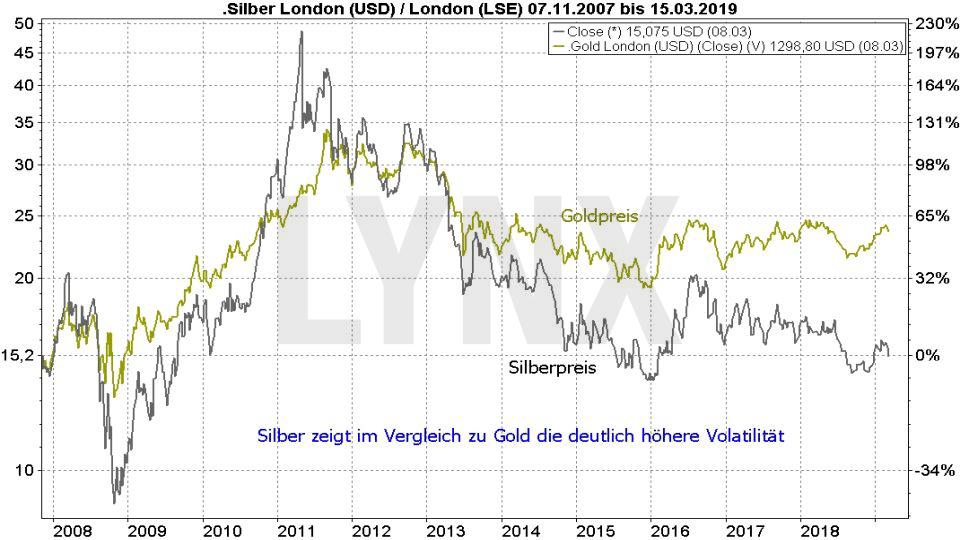 Silberpreis Prognose 2019: Vergleich Entwicklung Silberpreis und Goldpreis von 2007 bis 2019 | LYNX Online Broker