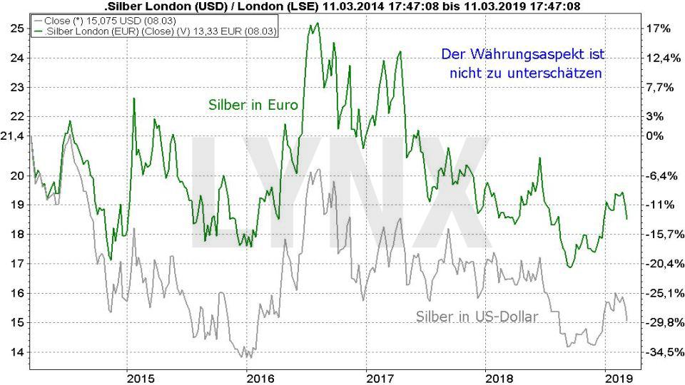 Silberpreis Prognose 2019: Vergleich Entwicklung Silberpreis in Dollar und Euro | LYNX Online Broker