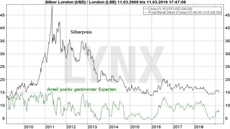 Silberpreis Prognose 2019: Vergleich Entwicklung Silberpreis und Anteil positiv gestimmter Experten von 2009 bis 2019 | LYNX Online Broker