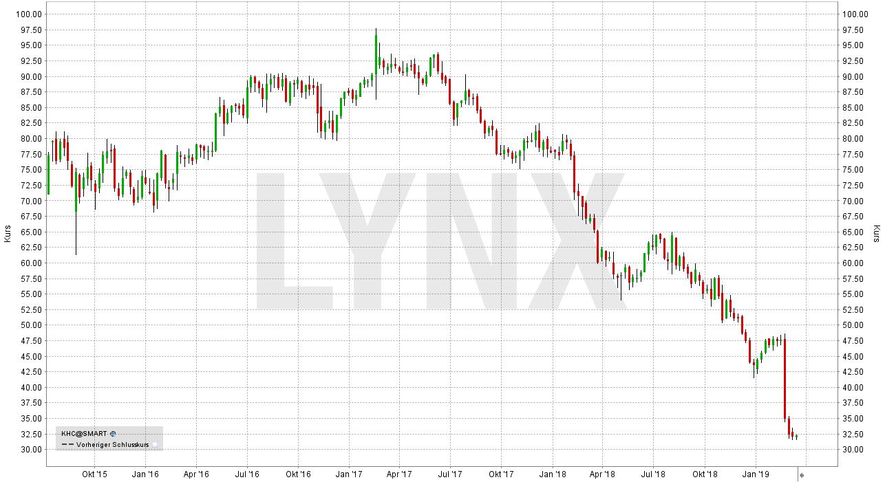 Penny Stocks - Alles was Sie darüber wissen sollten: Entwicklung Kraft Heinz Aktie von Juli 2015 bis März 2019 | LYNX Pennystocks