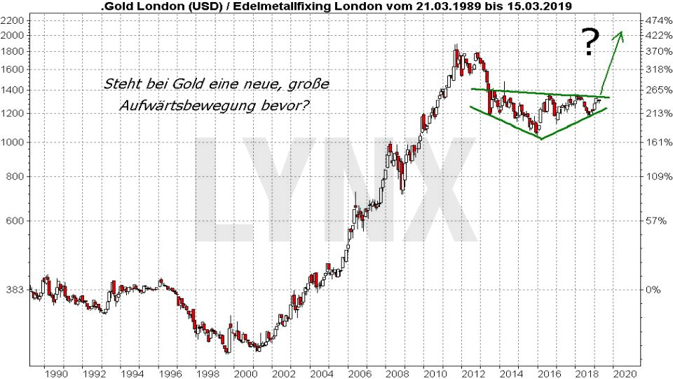 Die besten Gold ETFs: Entwicklung Goldpreis von 1989 bis 2019 | LYNX Online Broker