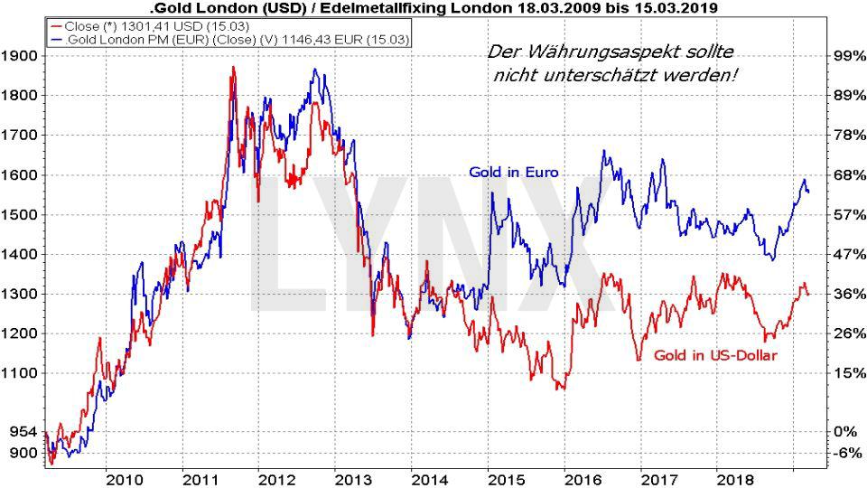 Die besten Gold ETFs: Vergleich Entwicklung Goldpreis in Euro und Dollar von 2009 bis 2019 | LYNX Online Broker