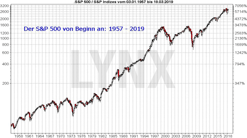 Der S&P 500-Index: Entwicklung S&P 500 Index von Beginn - Zeitraum: 1957 bis 2019 | LYNX US-Aktien Online Broker