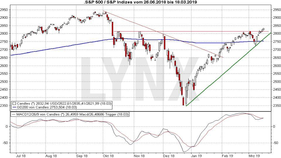 Der S&P 500-Index: Entwicklung S&P 500 Index von 2018 bis 2019 | LYNX US-Aktien Online Broker