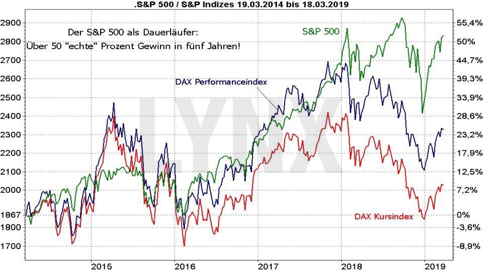 Der S&P 500-Index: Vergleich Entwicklung S&P 500 Index mit DAX Performanceindex und DAX kursindex von 2014 bis 2019 | LYNX US-Aktien Online Broker
