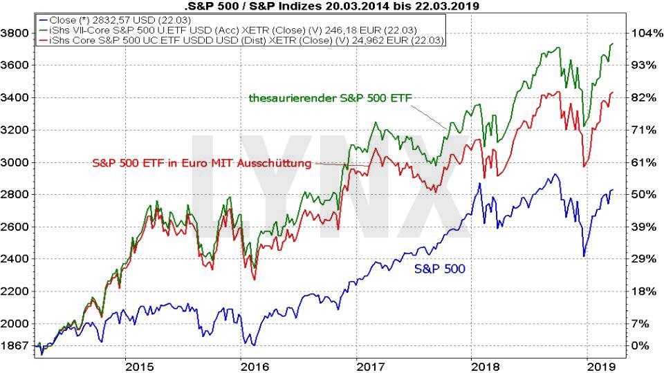 Die besten S&P 500 ETFs: Vergleich Entwicklung S&P 500 Index und S&P 500 ETF thesaurierend und ausschüttend von 2014 bis 2019 | LYNX ETF Online Broker