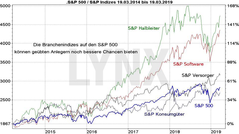 Die besten S&P 500 ETFs: Vergleich Entwicklung S&P 500 Index und S&P 500 Sektoren von 2014 bis 2019 | LYNX ETF Online Broker