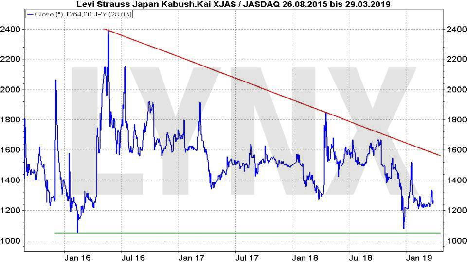 Börsengang von LEVI's: Lohnt sich dieser IPO - Chart der Levi's Strauss Japan Aktie - Notierung in Yen | LYNX Online Broker