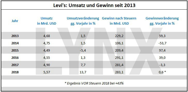Börsengang von LEVI's: Lohnt sich dieser IPO - Tabelle der Levi Strauss Aktie - Umsatz und Gewinn seit 2013 | LYNX Online Broker