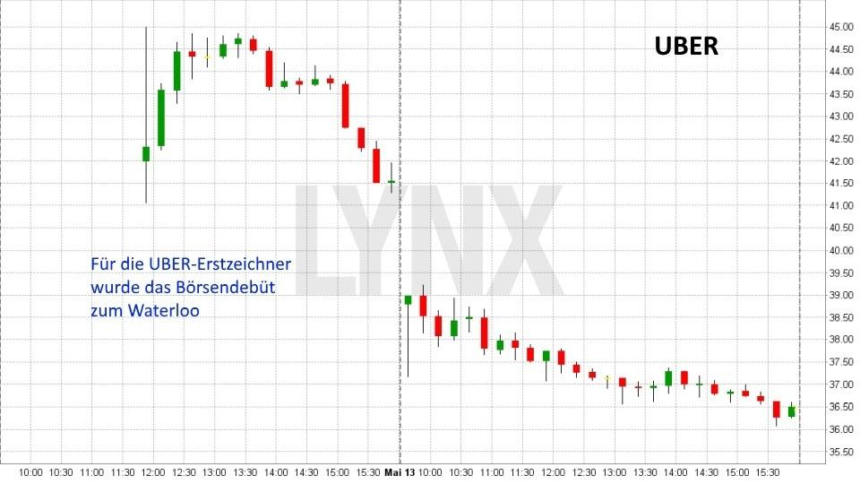 UBER IPO: Fataler Börsenstart : Entwicklung Uber Aktie zum Börsendebüt im Mai 2019 | LYNX Online Broker