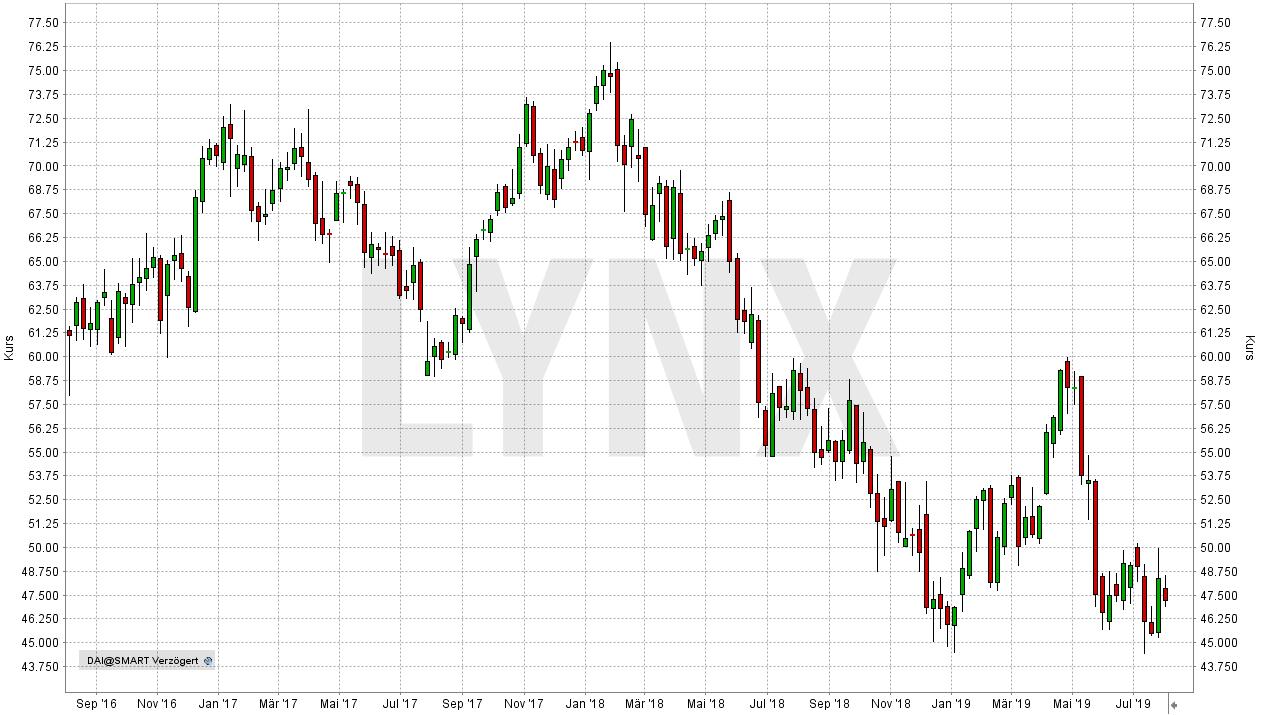 Die besten Dividenden-Aktien Europas: Entwicklung der Daimler Aktie von Juli 2016 bis Juli 2019 | Online Broker LYNX