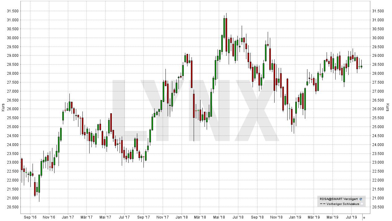 Die besten Dividenden-Aktien Europas: Entwicklung der Royal Dutch Shell A-Aktie von Juli 2016 bis Juli 2019 | Online Broker LYNX