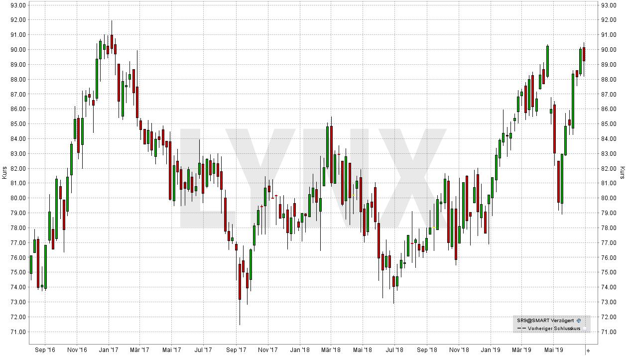 Die besten Dividenden-Aktien Europas: Entwicklung der Swiss Re Aktie von Juli 2016 bis Juli 2019 | Online Broker LYNX