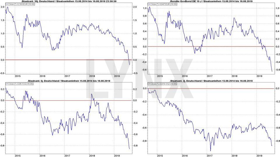 Rentenfonds - Funktionsweise & Definition: Entwicklung der Rendite deutscher Staatsanleihen mit unterschiedlichen Laufzeiten von 2014 bis 2019 | Online Broker LYNX