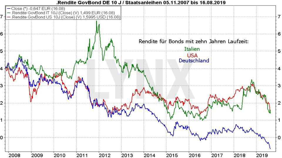 Rentenfonds - Funktionsweise & Definition: Entwicklung Rendite Staatsanleihen aus USA, Italien und Deutschland von 2007 bis 2019 | Online Broker LYNX