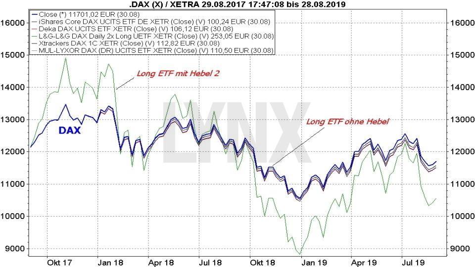 Die besten DAX-ETFs: Vergleich Entwicklung DAX Long ETFs mit dem DAX Index | Online Broker LYNX