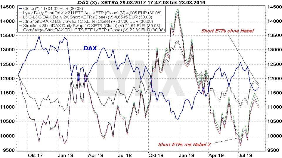 Die besten DAX-ETFs: Vergleich Entwicklung DAX Short ETFs mit dem DAX Index | Online Broker LYNX