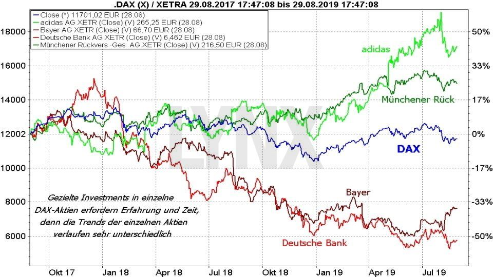Die besten DAX-ETFs - Vergleich Entwicklung einzelner DAX Aktien mit dem DAX Index | Online Broker LYNX