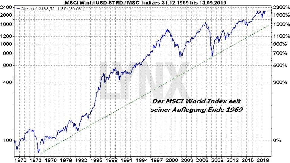 MSCI World : Die besten ETFs auf den Weltindex - Entwicklung des MSCI World Index seit Erstnotiz im Jahr 1969 bis 2019 auf logarithmischer Basis | Online Broker LYNX