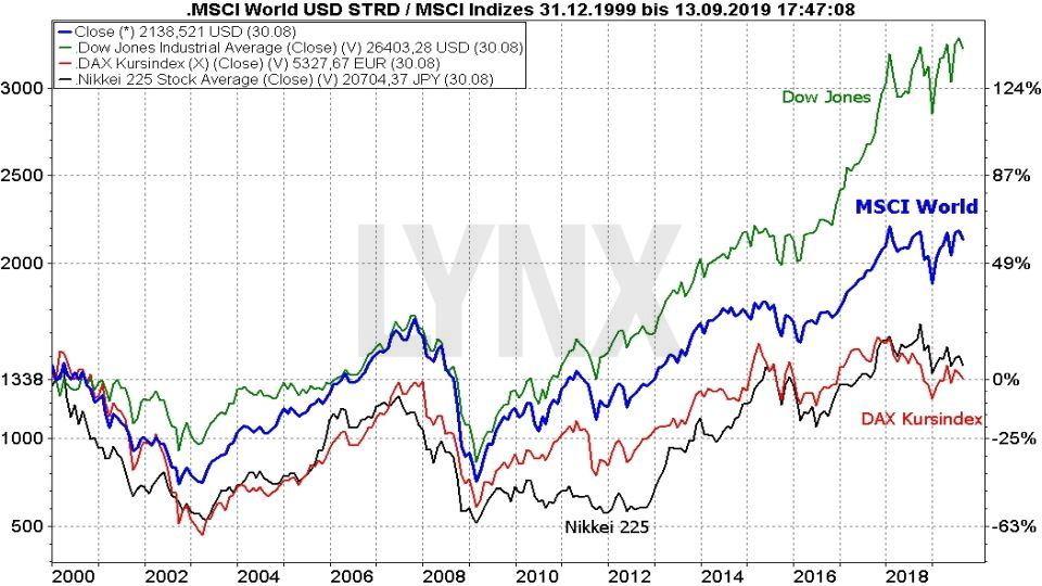 MSCI World - die besten ETFs auf den Weltindex: MSCI World Index im Vergleich mit anderen Indizes von 1999 bis 2019 | Online Broker LYNX