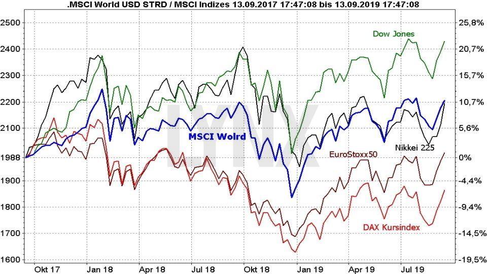 MSCI World - die besten ETFs auf den Weltindex: MSCI World Index im Vergleich mit anderen Indizes von 2017 bis 2019 | Online Broker LYNX