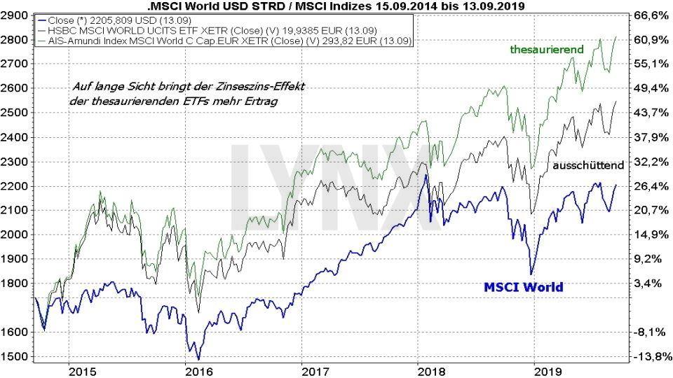 MSCI World ETF – Das sind die besten ETFs auf den Weltindex: Vergleich Der Entwicklung eines ausschüttenden und eines thesaurierenden MSCI World ETF von 2014 bis 2019 | Online Broker LYNX