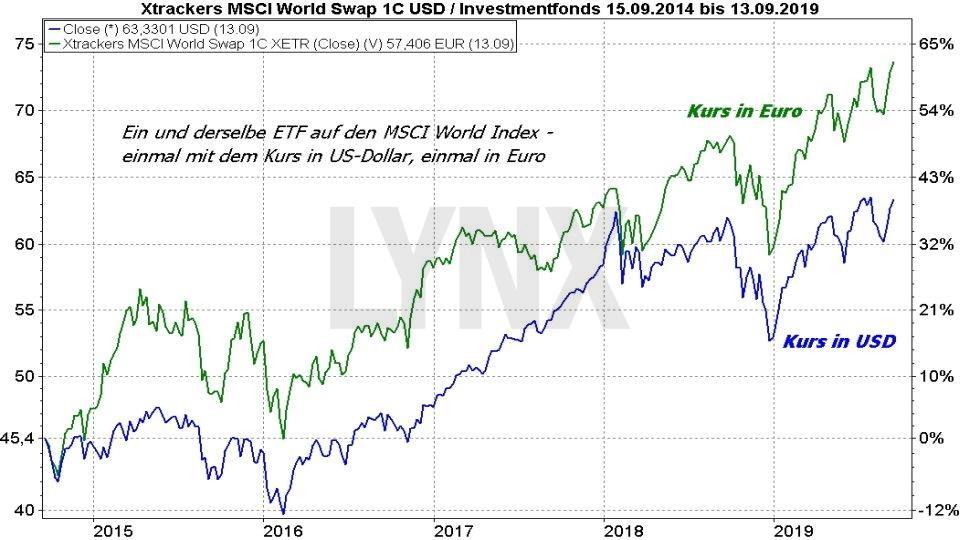 MSCI World ETF – Das sind die besten ETFs auf den Weltindex: Vergleich der Entwicklung eines MSCI World ETF in Euro und US-Dollat von 2014 bis 2019 | Online Broker LYNX