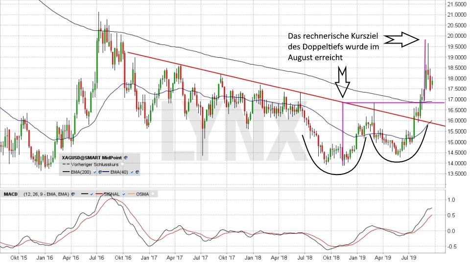 Silberpreis Prognose 2019: Längerfristige Entwicklung Silberpreis August 2015 bis September 2019 | Online Broker LYNX