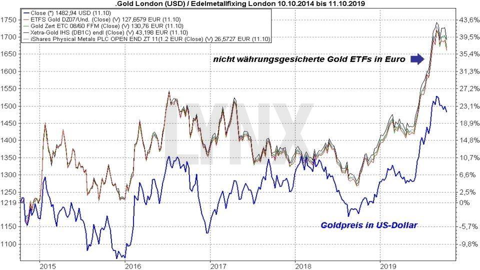 Die besten Gold ETFs: Vergleich Entwicklung Gold ETFs und Goldpreis in Dollar von 2014 bis 2019 | Online Broker LYNX