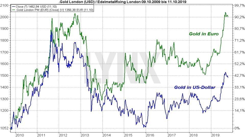 Die besten Gold ETFs: Vergleich Entwicklung Goldpreis in Euro und Dollar von 2009 bis 2019 | Online Broker LYNX