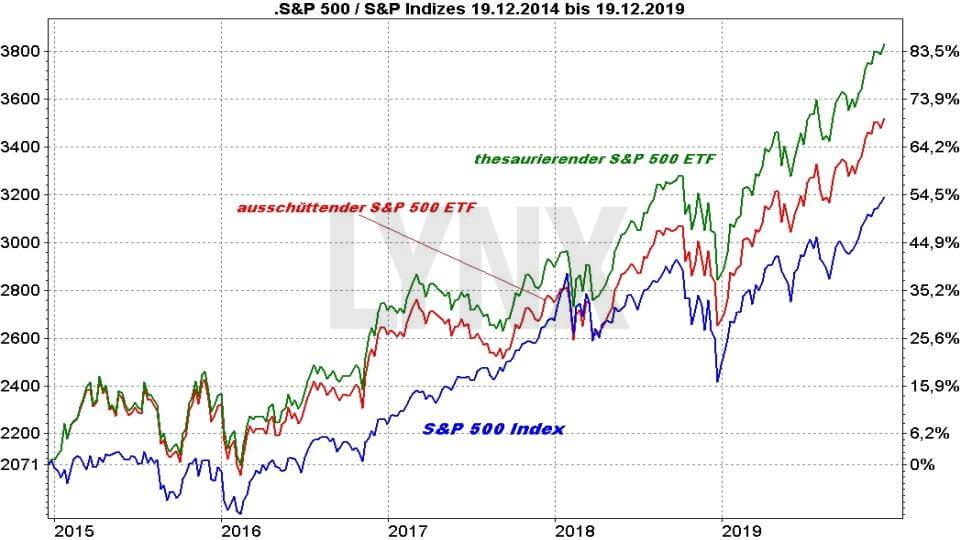 Die besten S&P 500 ETFs: Vergleich Entwicklung S&P 500 Index und S&P 500 ETF thesaurierend und ausschüttend von 2014 bis 2019 | ETF Online Broker LYNX