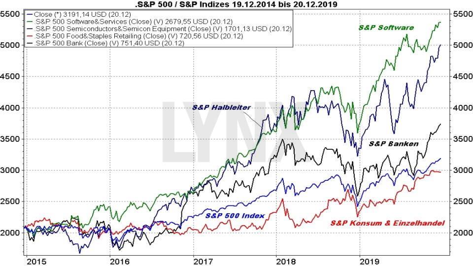 Die besten S&P 500 ETFs: Vergleich Entwicklung S&P 500 Index und S&P 500 Sektoren von 2014 bis 2019 | ETF Online Broker LYNX