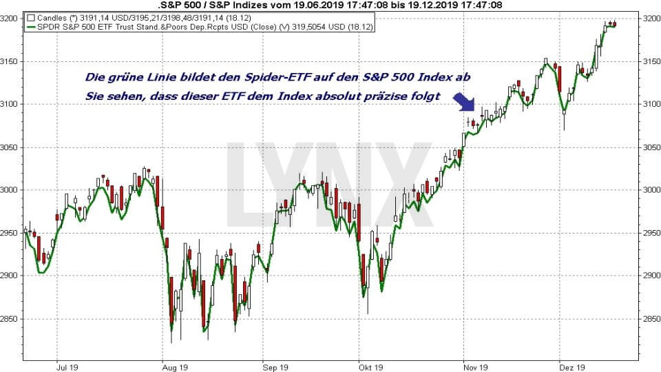 Die besten S&P 500 ETFs: Vergleich Entwicklung S&P 500 Index und S&P 500 ETF Spider (SPDR) von Juni 2019 bis Dezember 2019 | ETF Online Broker LYNX