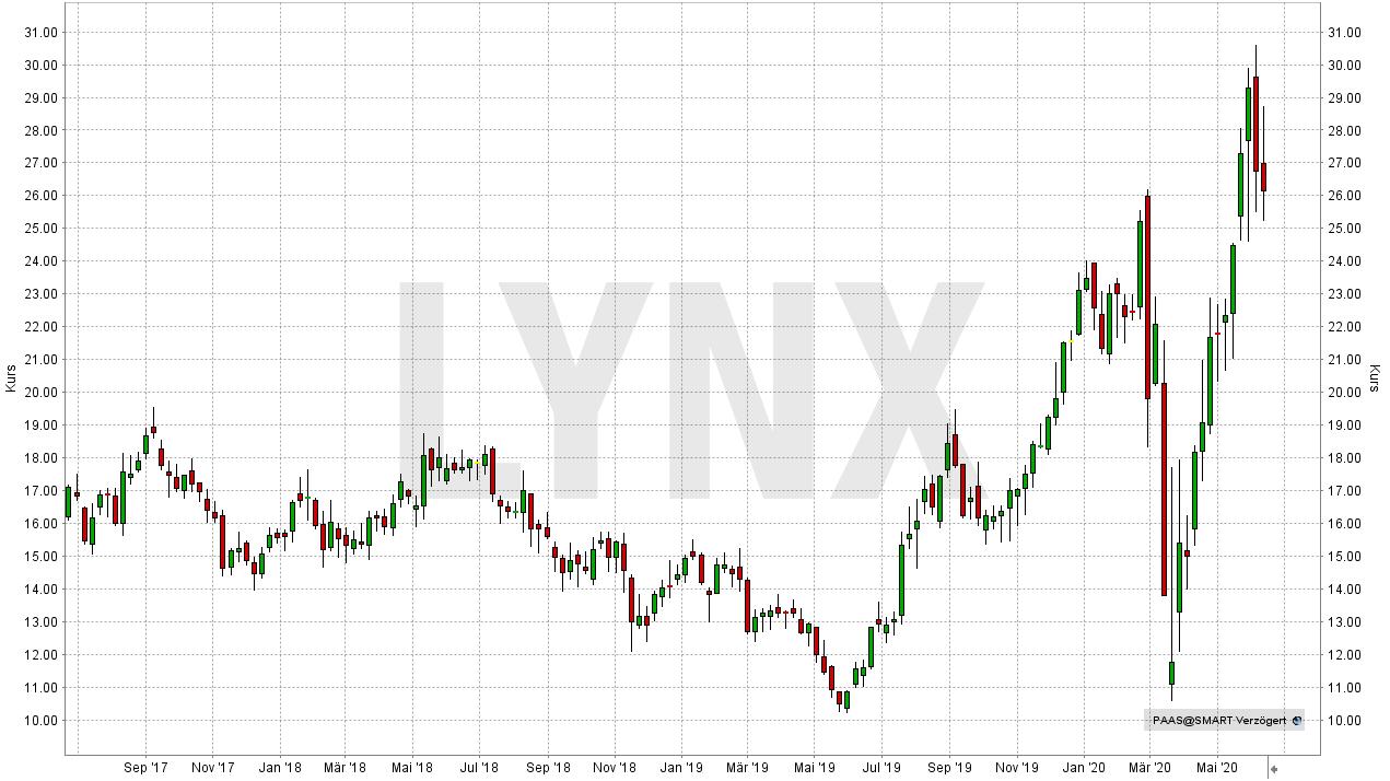 20200610-chart-entwicklung-pan-american-silver-aktie-paas-von-juni-2017-bis-juni-2020-online-broker-lynx