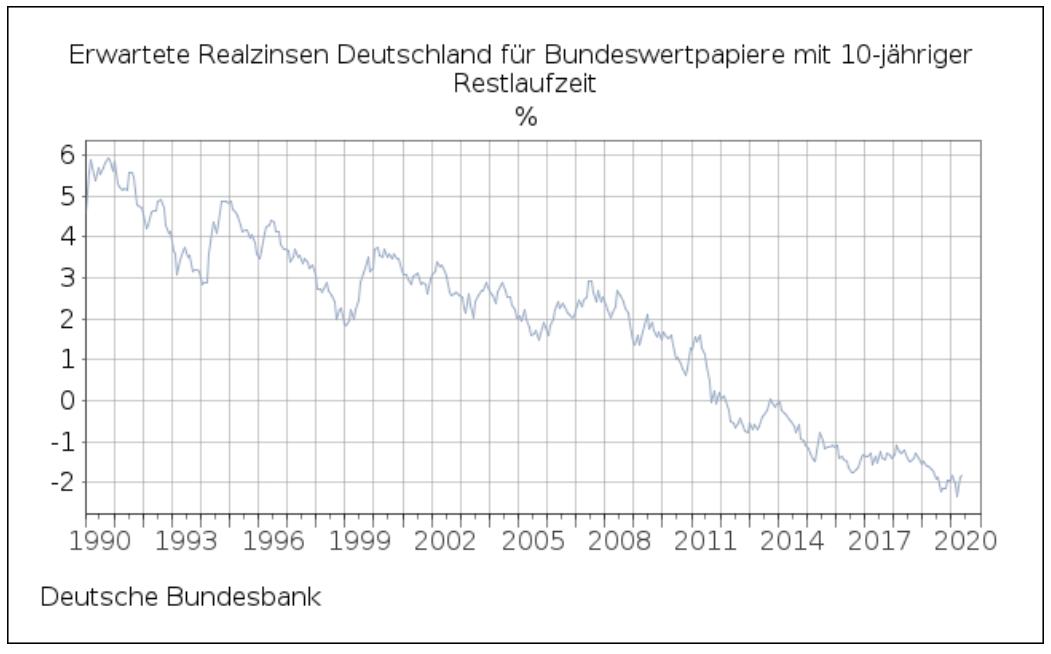 Die besten Silberaktien: Entwicklung der Realzinsen in Deutschland von 1989 bis 2020 | Online Broker LYNX