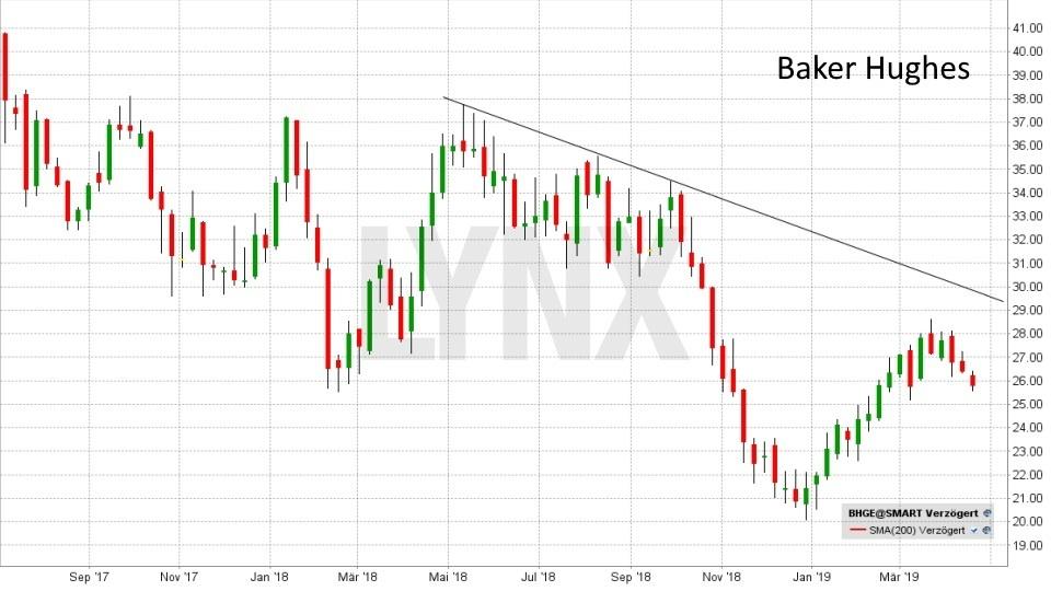 Rohöl - Fakten und Handelsmöglichkeiten: Entwicklung der Baker Hughes Aktie von Juli 2017 bis April 2019 | LYNX Online Broker