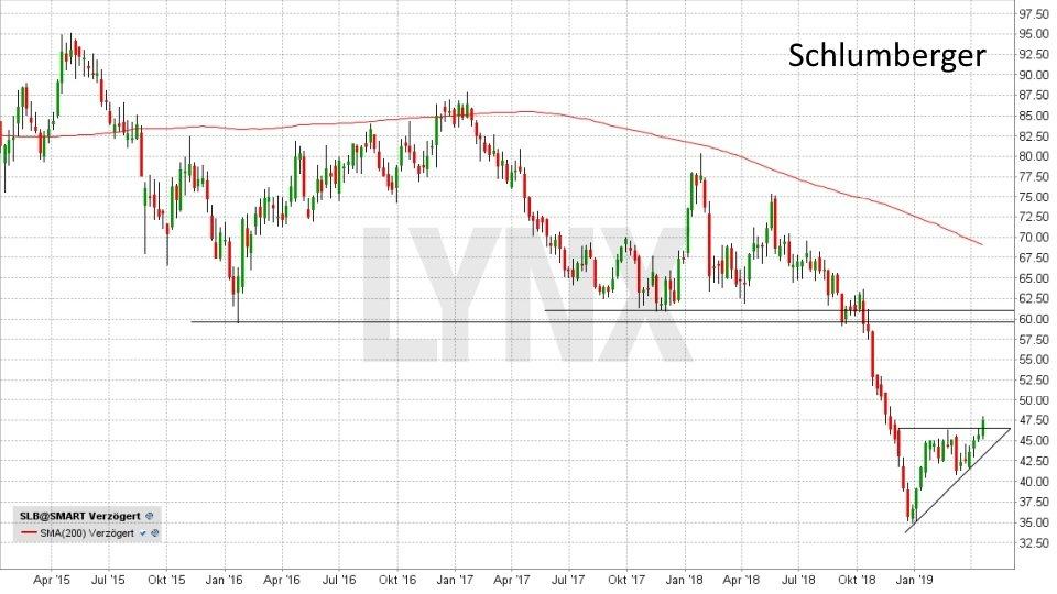 Rohöl - Fakten und Handelsmöglichkeiten: Entwicklung der Schlumberger Aktie von Januar 2015 bis April 2019 | LYNX Online Broker
