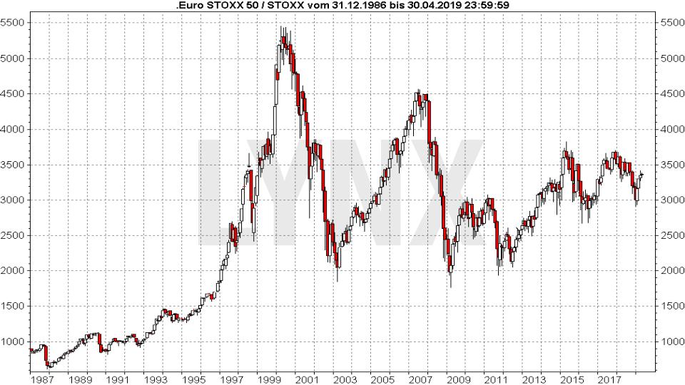 Der Euro Stoxx 50: Kurshistorie auf Monatsbasis von Dezember 1986 bis April 2019 | LYNX Online Broker