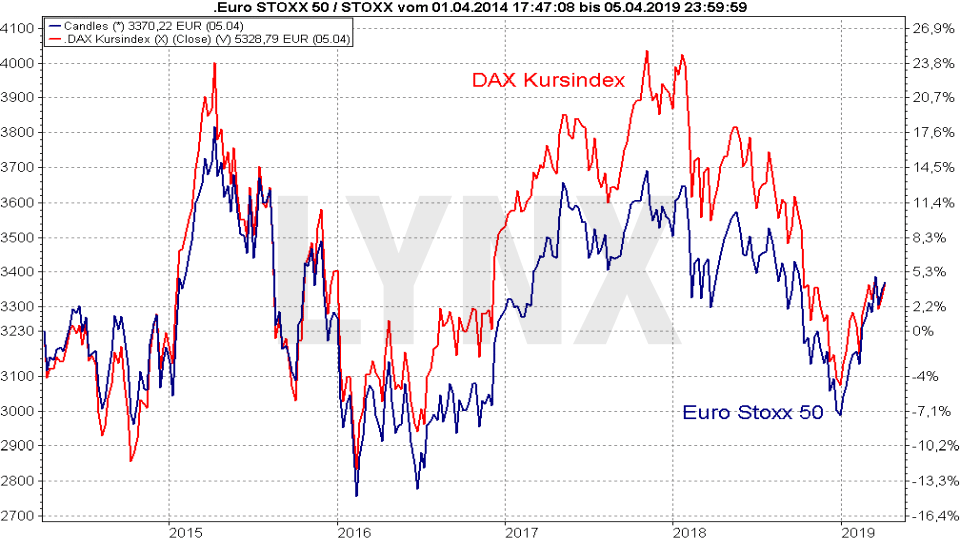Der Euro Stoxx 50: Vergleich Entwicklung Euro Stoxx 50 mit dem DAX Kursindex von April 2014 bis April 2019 | LYNX Online Broker