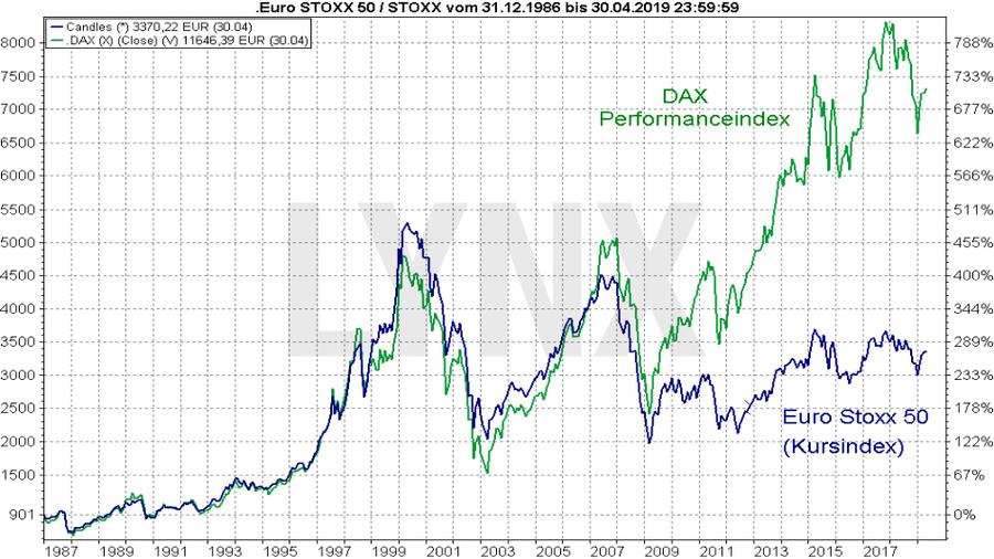 Der Euro Stoxx 50: Vergleich Entwicklung Euro Stoxx 50 Kursindex mit dem Dax Performanceindex von Dezember 1996 bis April 2019 | LYNX Online Broker