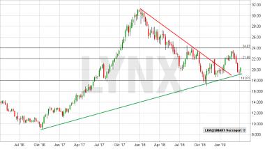 Chart vom 03.04.2019 Kurs: 20,33 Kürzel: LHA - Wochenkerzen | LYNX Online Broker