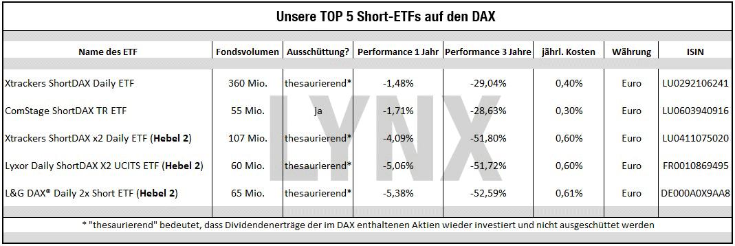 Short-ETFs: So funktionieren sie zur Depotabsicherung - Tabelle unserer TOP 5 Short-ETFs auf den DAX | LYNX Online Broker