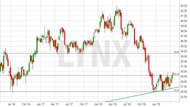 Chart vom 15.04.2019 Kurs: 29,68 Kürzel: ARL - Wochenkerzen | LYNX Online Broker