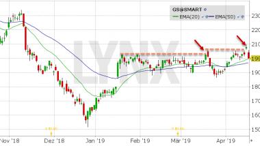 Chart vom 15.04.2019 Kurs: 199.91 Kürzel: GS | LYNX Aktienempfehlungen